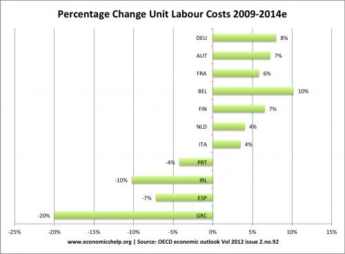 unit labour costs