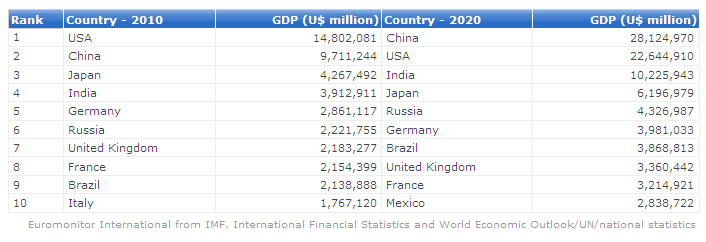 top 10 economies in 2020