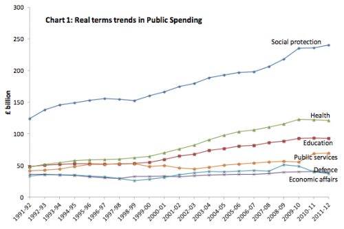 changes UK spending