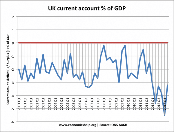 Why has depreciation in pound not improved UK current account?