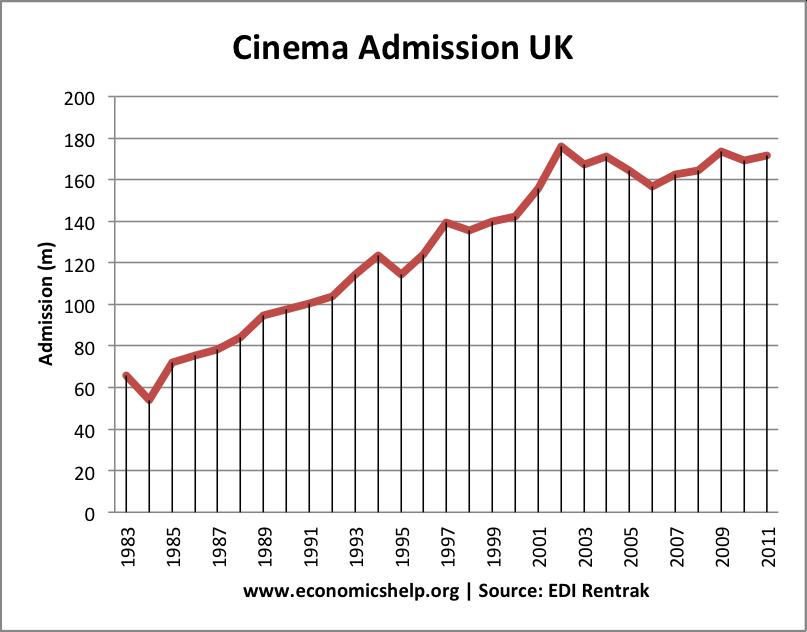 cinema-admissions-84-11