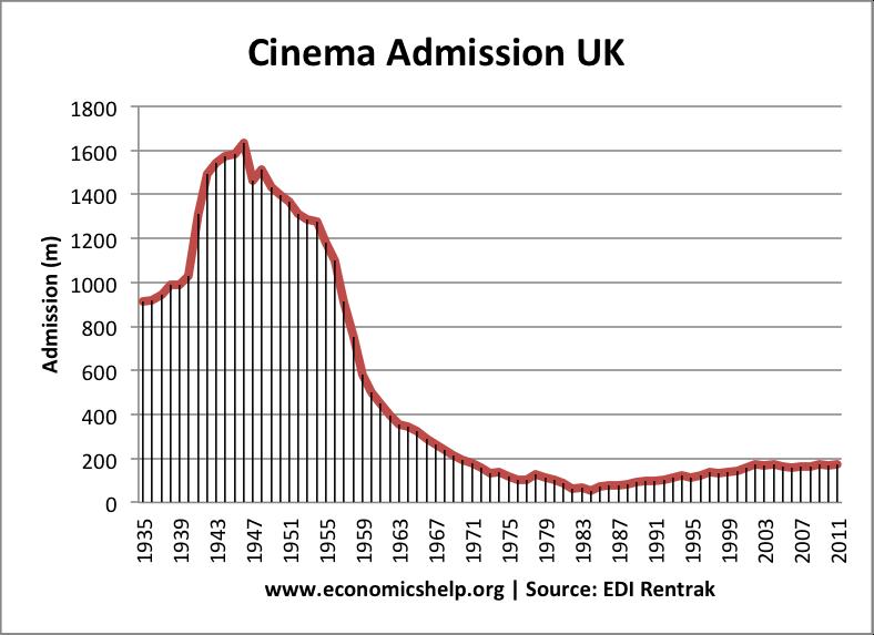 cinema-admissions-uk
