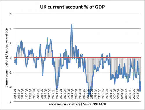 current-account-quarterly-1950-2012