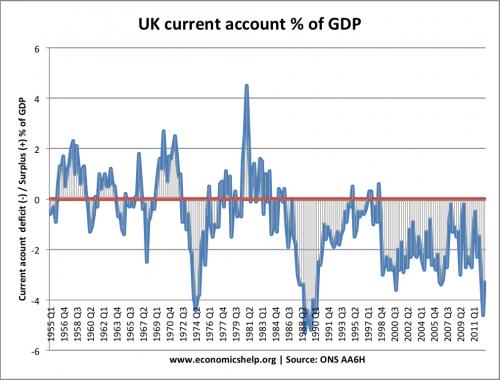 current-account-quarterly-1950-2012