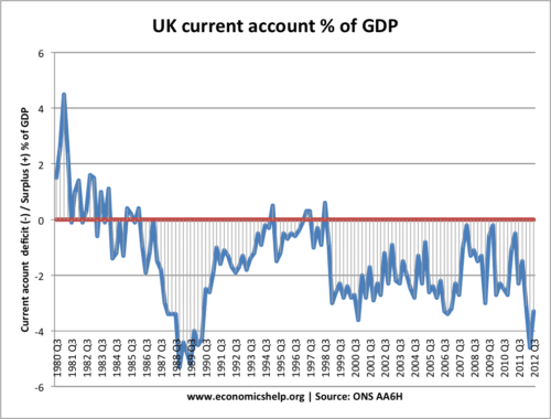 UK-current-account-deficit