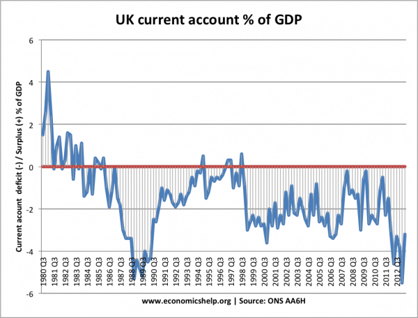current-account-quarterly-1980-2012
