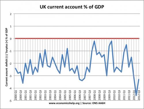 UK-current-account-quarterly-2000-2012