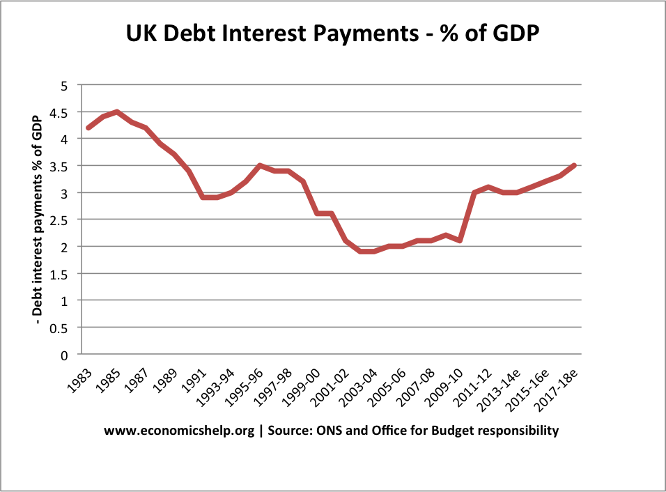 debt-interest-payments-percent-gdo