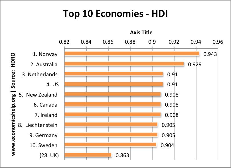 hdi-top10