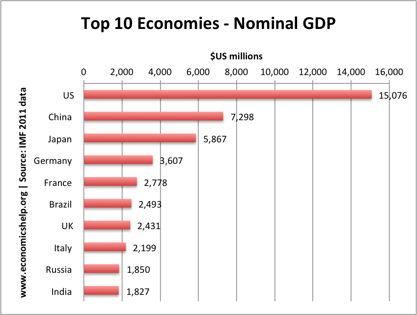 top 10 economies by nominal gdp