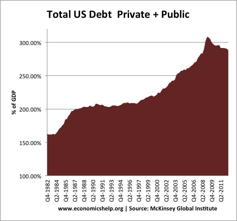 total-us-debt-82-2012