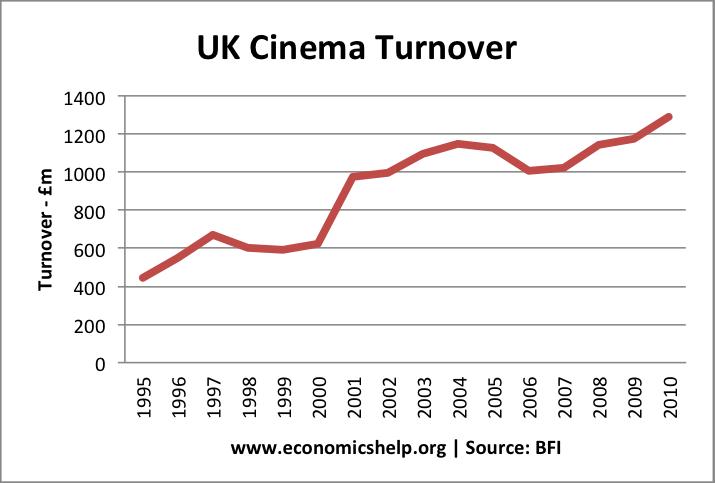 uk-cinema-turnover