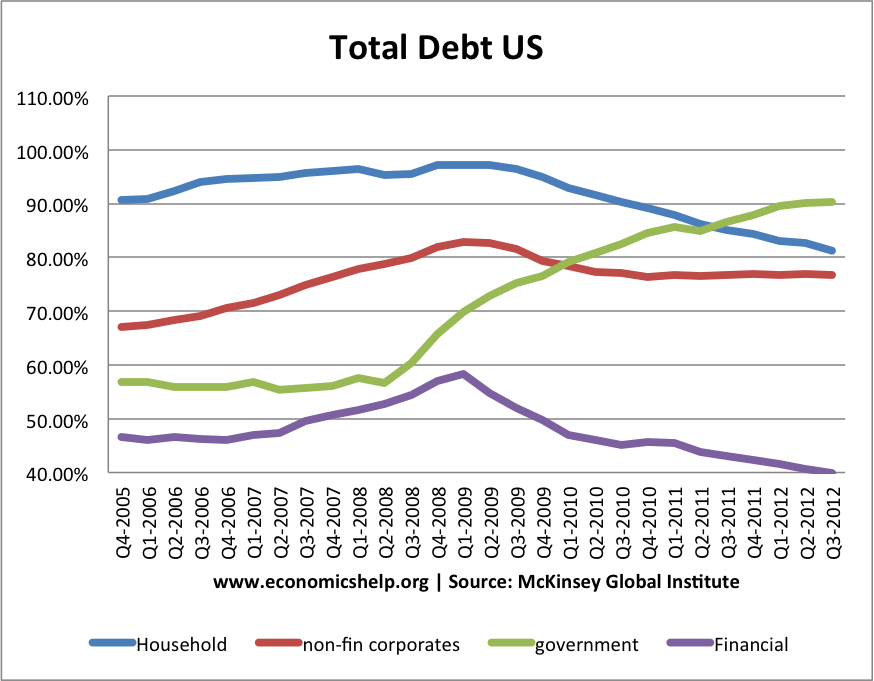 total-us-sector-debt