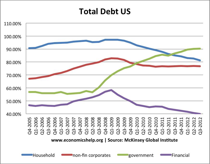 total-us-sector-debt