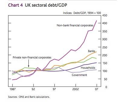 growth private debt uk