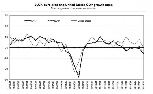 eu-recession