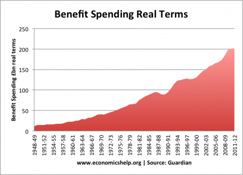 uk-benefit-spending-real-terms