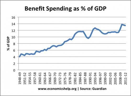 benefit-spending