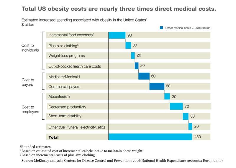 cost-of-obesity_original