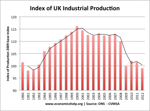 industrial-production-index-1990-2012