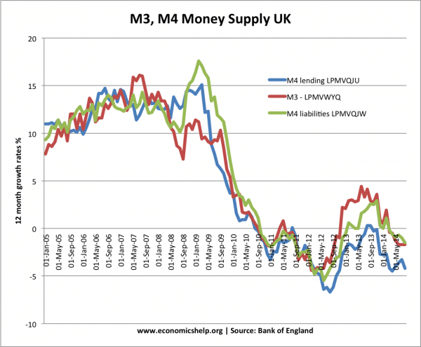 Money Supply, M0, M3, M4 and Inflation | Economics Help