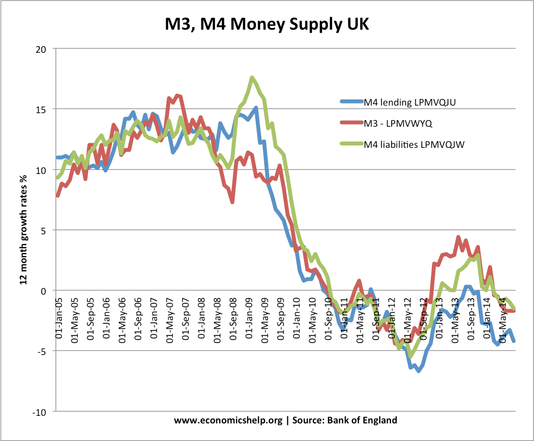m3-m4-money-supply-