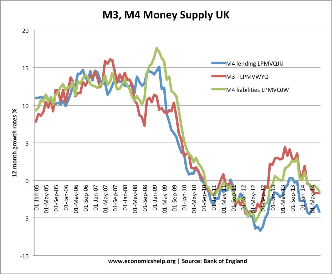m3-m4-money-supply-