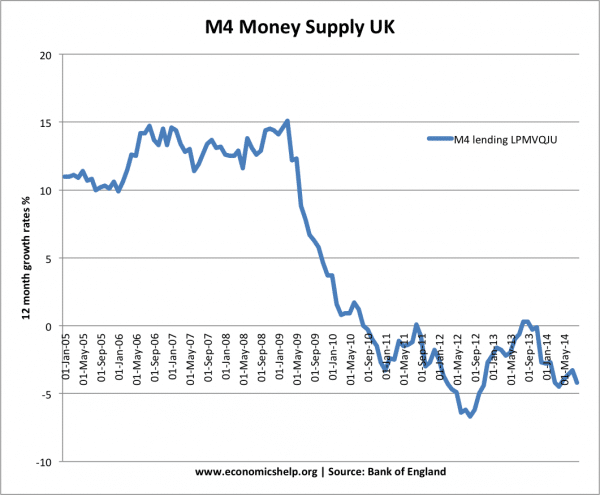 m4-money-supply-since-05