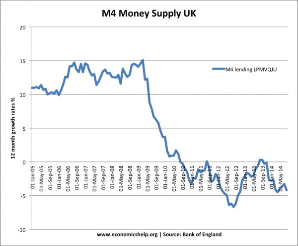 m4-money-supply-since-05