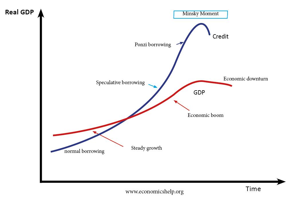 Financial Instability Hypothesis | Economics Help