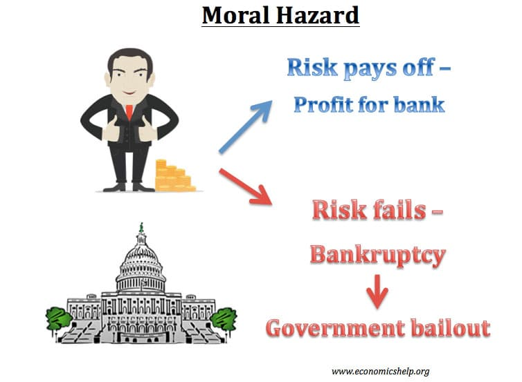 moral hazard essay Free essay: the theme of moral hazard comes up numerous times throughout  the movie, too big to fail and is an extremely important factor.