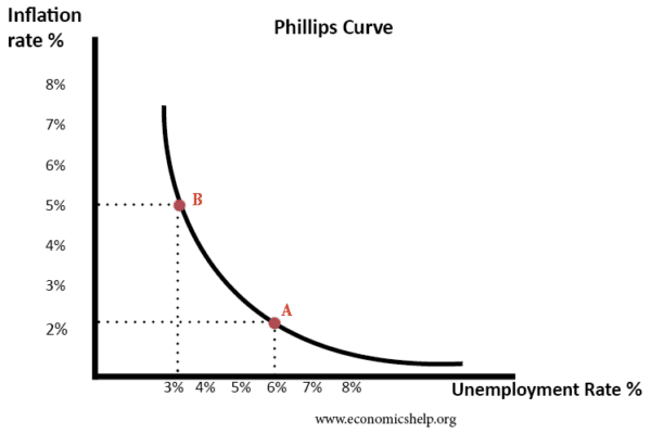 phillips-curve2