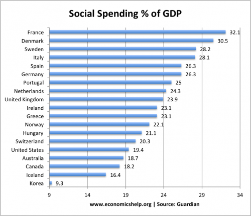 social-spending-compared