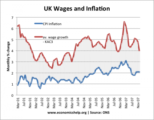 wages-inflation-2000-2007