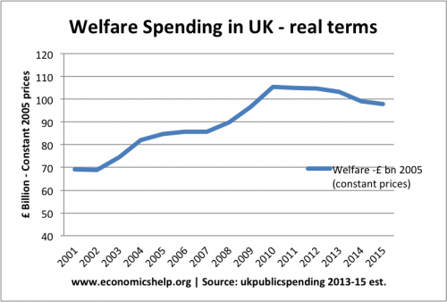 welfare-real