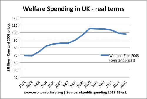 welfare-real