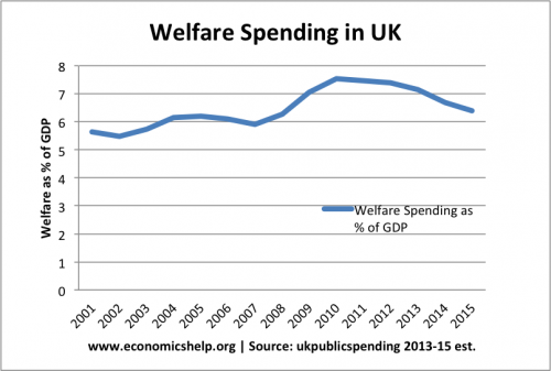 welfare-spending-gdp