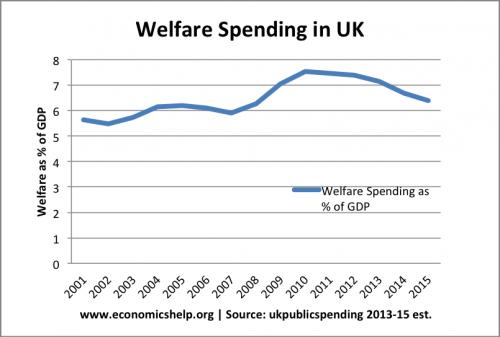 welfare-spending-gdp