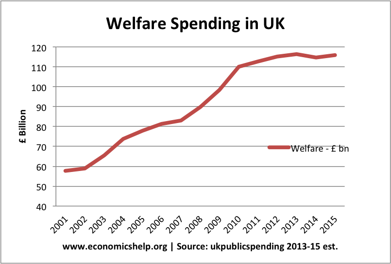 The Growth of Welfare Spending in the UK