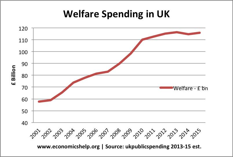 welfare-spending-nominal
