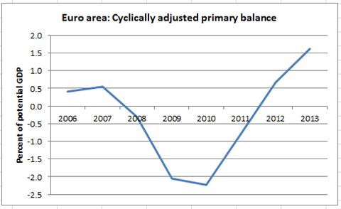 cyclical-adjusted-budgets
