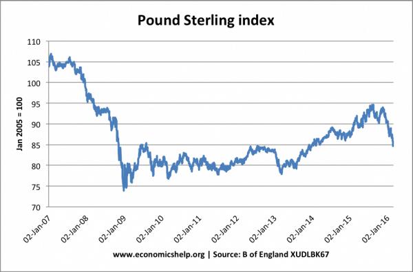 Pound-Sterling-index