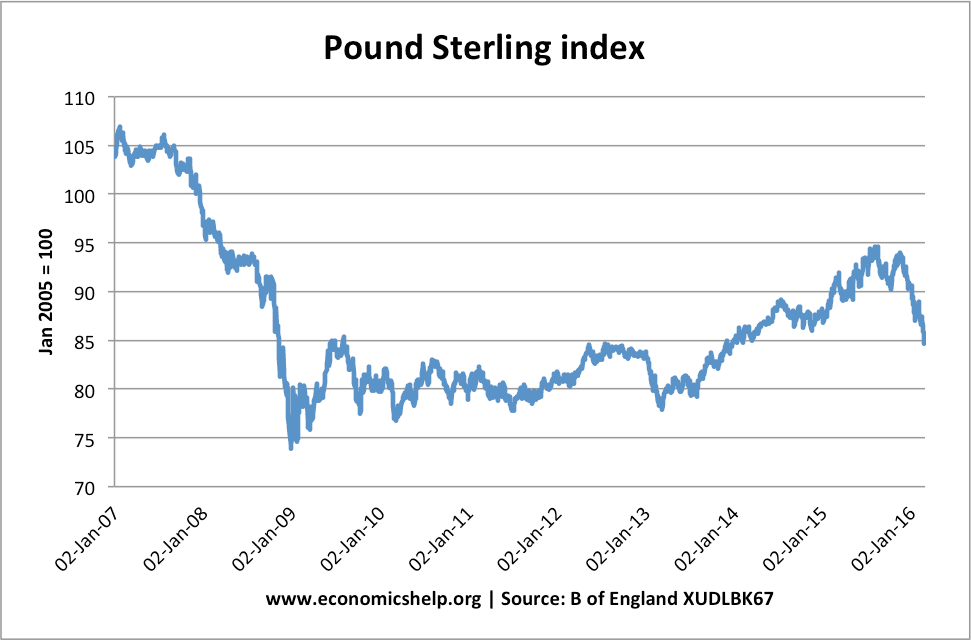 Pound-Sterling-index