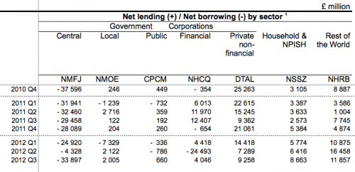 net-lending
