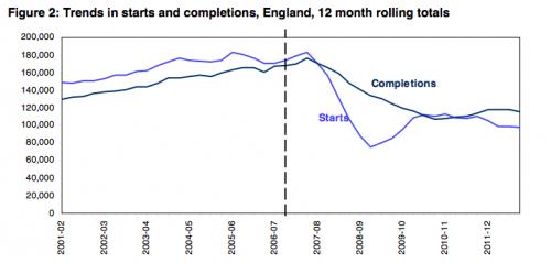 Housing supply in UK
