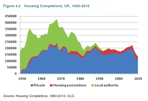 History of UK Housing | Economics Help