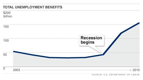 cost-us-unemployment-benefit