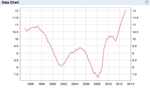 Eurozone-unemployment