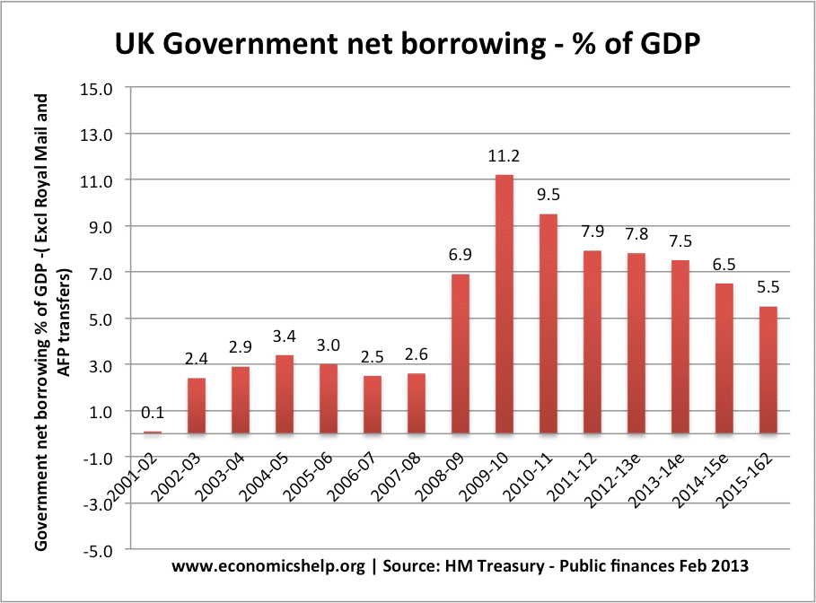 uk budget deficit The rising uk budget deficit may force the government to raise taxes or slow the rise in public spending the warning comes from the influential.