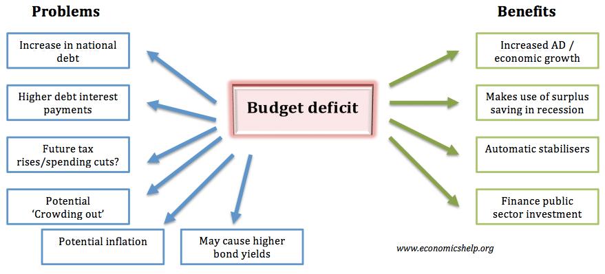 budget-deficit-pros-cons